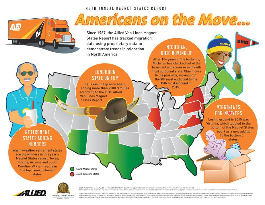 Allied's 2015 Magnet State Report