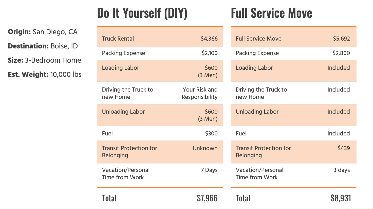 DIY vs Full service Movers Chart