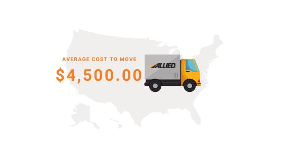 Average cost California to Virginia