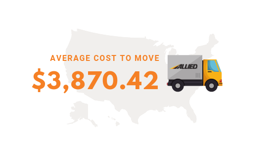 AVG cost to move from MI to CA