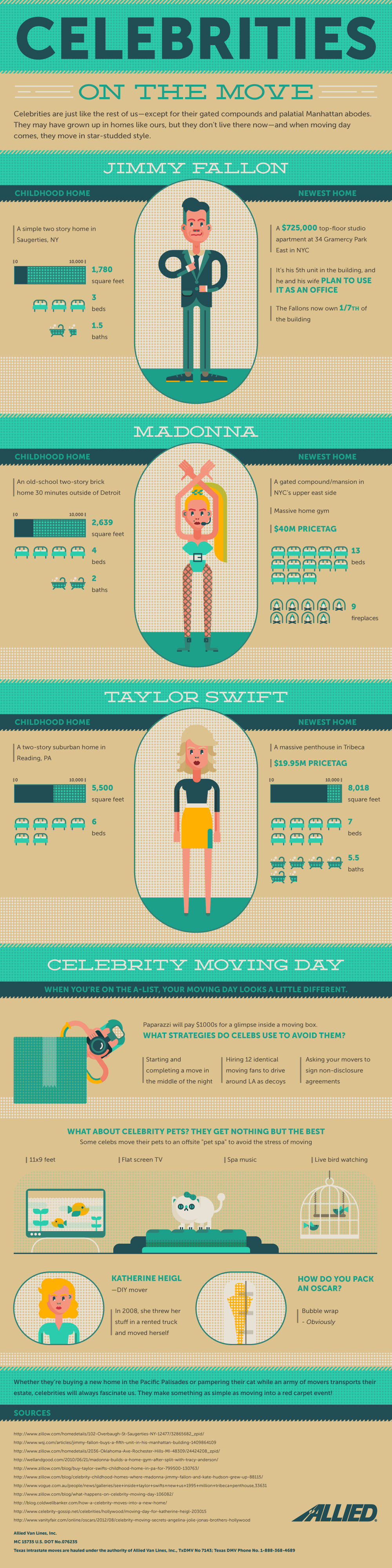 celebrities on the move