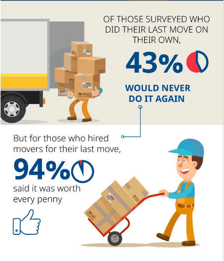 Moving in America: DIY or Full Service?